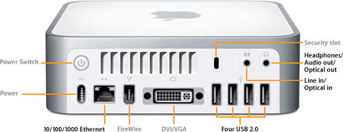 Ports on the back of the Mac Mini