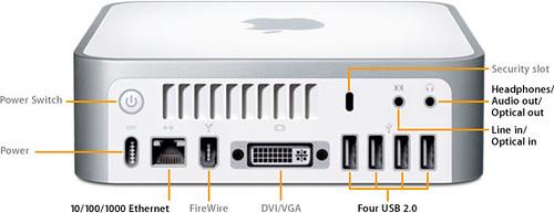 Ports on the back of the Mac Mini
