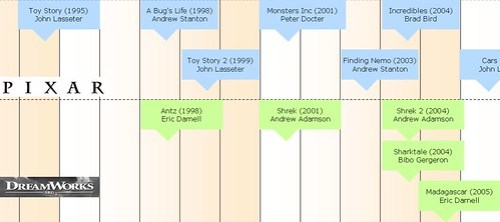 Timeline: animated movies