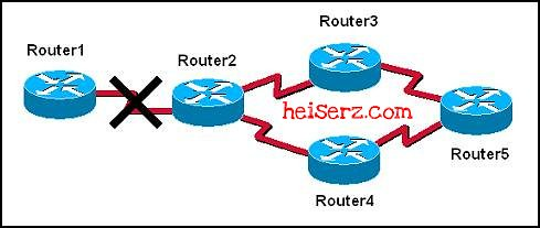 6617658429 1458c2f9e4 z ERouting Chapter 4 CCNA 2 4.0 2012 100%