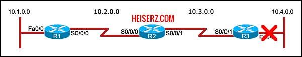 6841462355 30d60586eb z ERouting Final Exam CCNA 2 4.0 2012 100%