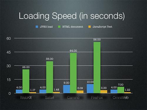 Fastest Web Browser for Mac: OmniWeb 5.5b