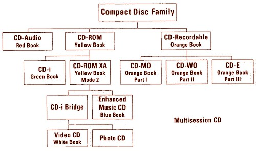 Compact Disc family