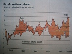 UK Beer and Cider