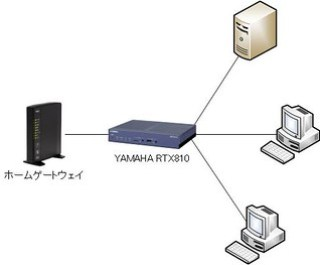 RTX810 をホーム ゲートウェイと LAN の間に入れて接続する