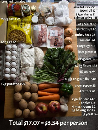 Groceries for 5 days of Live Below The Line