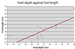 heel vs length