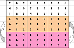 Step 2: shuffle 2 row or column blocks