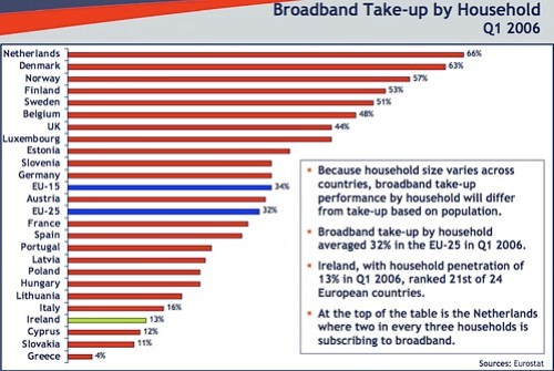 Broadband penetration by household