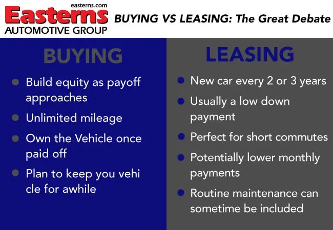 Buying A Car Or Leasing