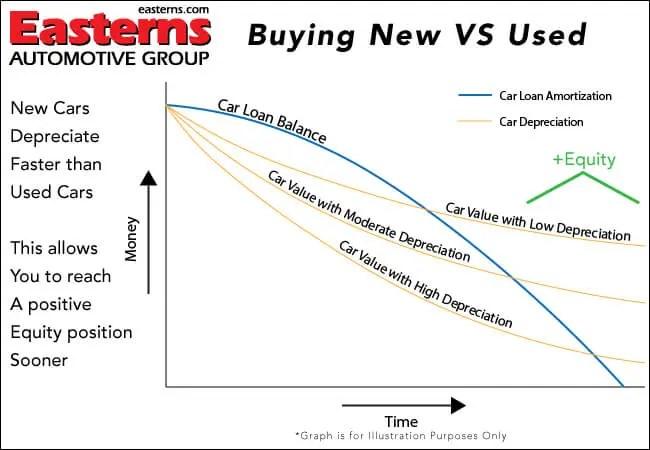 New Car Depreciation: Used Car Depreciation Curve