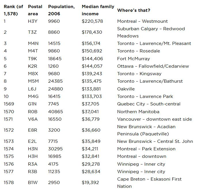 Income by postal code: Mapping Canada's richest and poorest