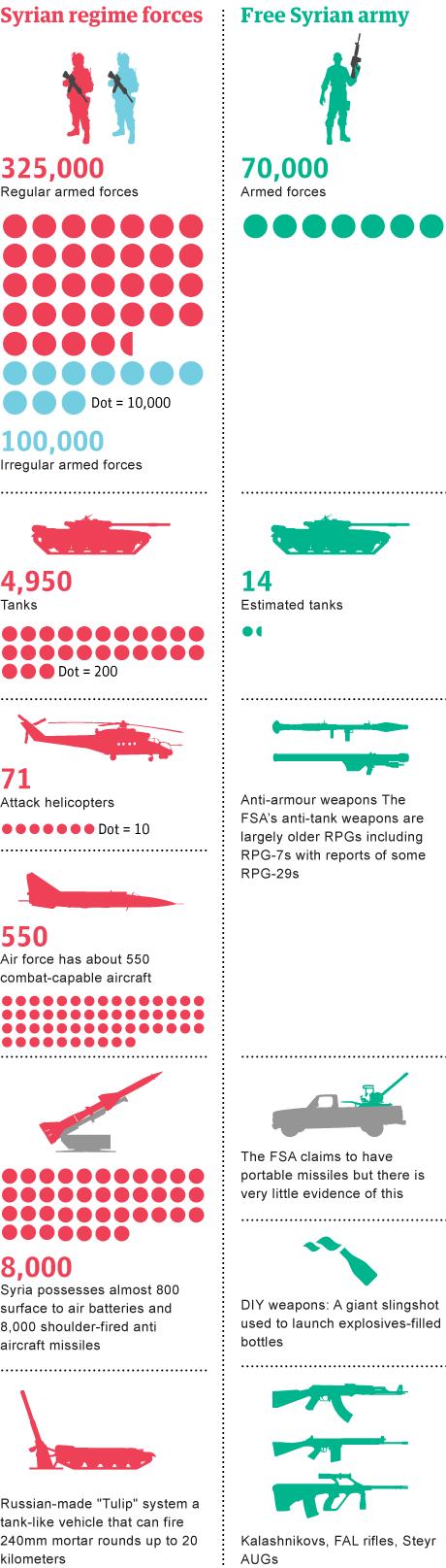Syrian weaponry v1.3