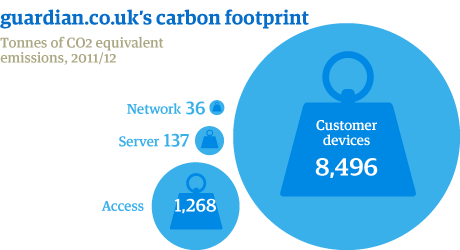 Guardian.co.ul carbon footprint in 2011 and 2012. customer devices use the most energy, followed by access, with network and server making small contributions.