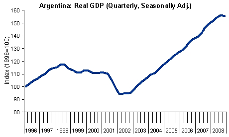 Argentina: Real GDP