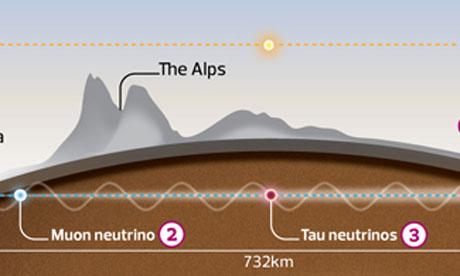 Graphic explaining the Cern experiment