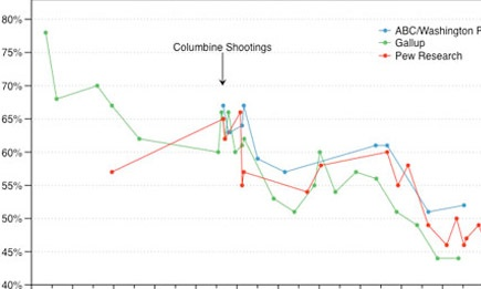 Support for stricter gun laws is in decline. The percentage of Americans who wanted stricter gun control measures spiked by about five to 10 percentage points after Columbine.