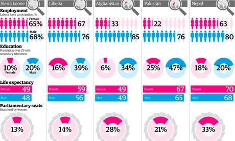 Women and peace deals - key indicators