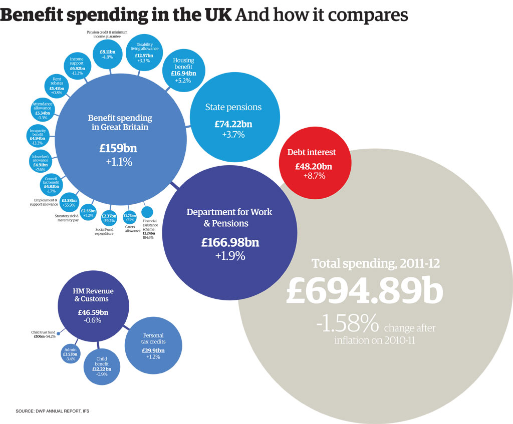 Public spending on Benefits in the UK