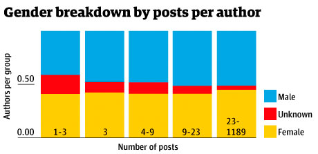 Gender breakdown by posts per author