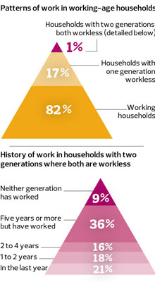 Patterns of work in working-age households
