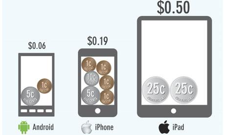 Flurry apps market