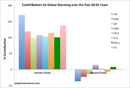 Net human and natural percent contributions to the observed global surface warming over the past 50-65 years according to Tett et al. 2000 (T00, dark blue), Meehl et al. 2004 (M04, red), Stone et al. 2007 (S07, light green), Lean and Rind 2008 (LR08, purple), Huber and Knutti 2011 (HK11, light blue), Gillett et al. 2012 (G12, orange), Wigley and Santer 2012 (WS12, dark green), and Jones et al. 2013 (J12, pink).