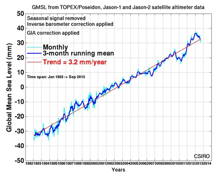 Chart showing global sea level rise