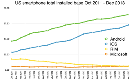 US smartphone installed base to December 2013