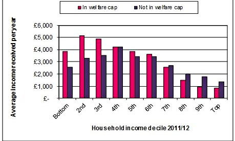 Welfare cap graphic
