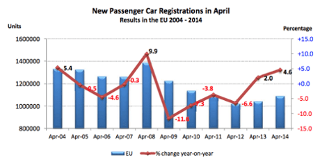 EU car sales, to April 2014