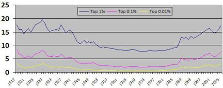 Richard Wolff economics graph 2