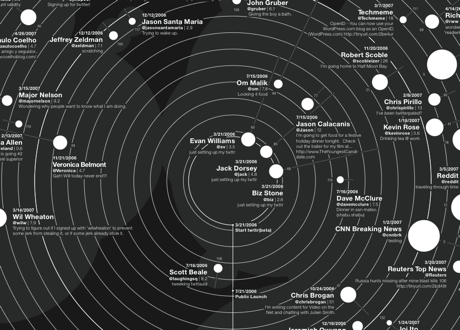 Twitter big bang visualisation