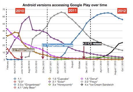Android market by version to Oct 2010