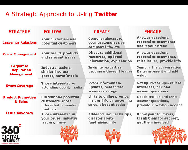 Strategic-Approaches-To-Using-Twitter-1