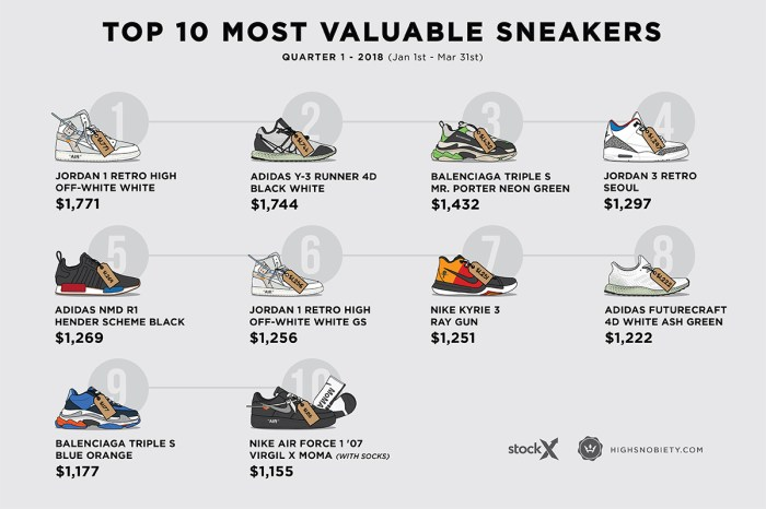 a5b62ce638ae8 The 10 Most Valuable Sneakers of 2018 Q1 - Uristocrat