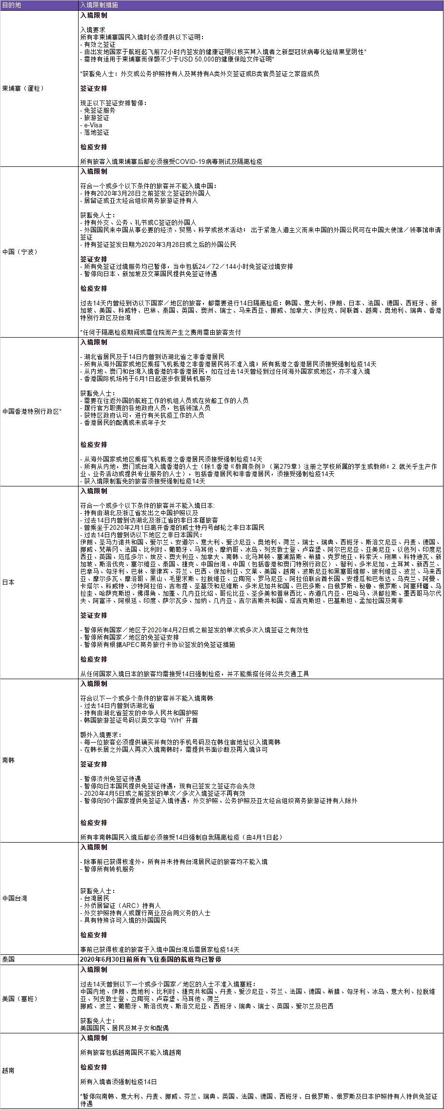 HK Express - 重要旅游注意事項