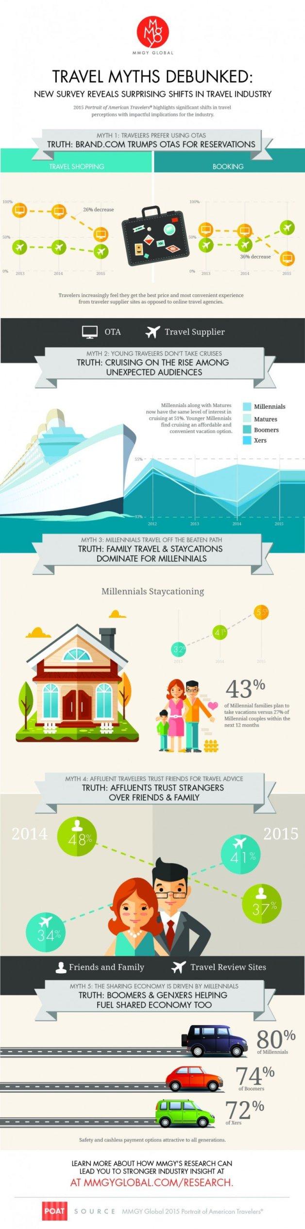 Infographic: MMGY Global.