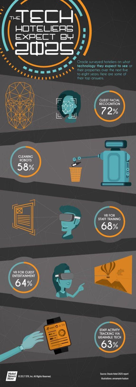 ¿Qué tecnología esperan tener los hoteles en 2025?