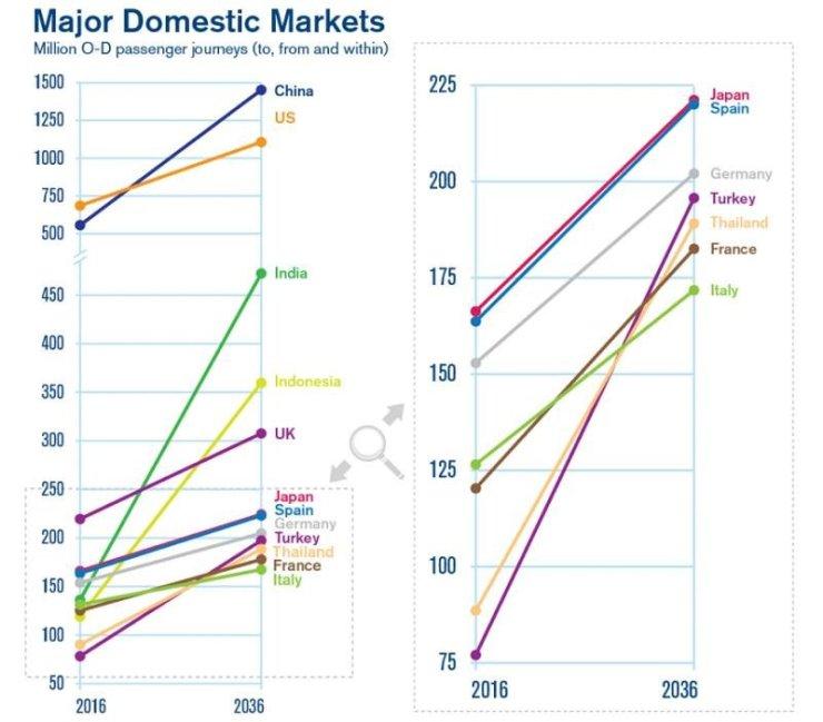 Asia va contribui cu mai mult de jumătate din noii pasageri până în 2036