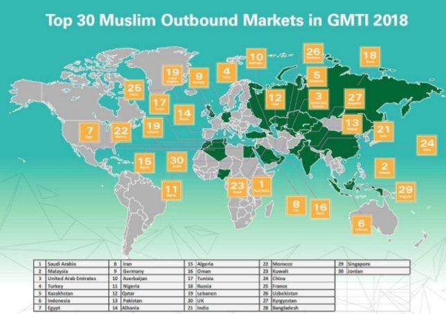 Principalele piețe emitente ale turismului islamic.