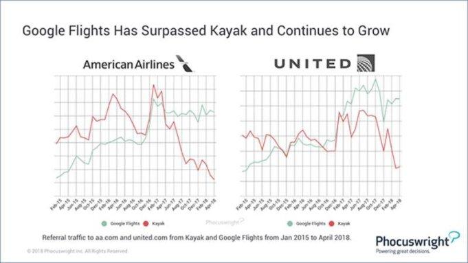 Acest grafic creșterea în traficul de referință a lui Google Flights al site-urilor celor doi mai operatori. de EE. UU