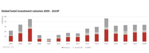 Investițiile hoteliere mondiale între 2015 și 2018 și estimările pentru 2019. Grafic JLL.