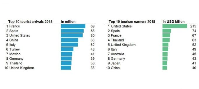 Țările cu cei mai mulți turiști și cu cele mai multe venituri. Grafic: UNWTO.