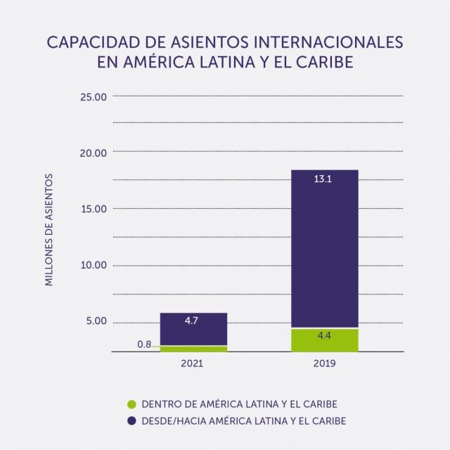 Disponibilidad de asientos internacionales en Latinoamérica en marzo, último dato disponible de ALTA. Gráfico: ALTA
