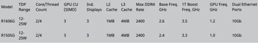 Source - AMD