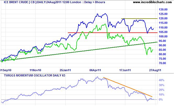Brent Crude and WTI Light Crude Oil