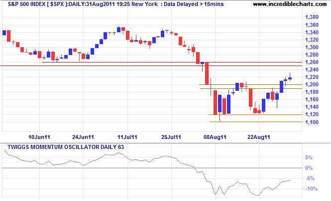 S&P500 Index