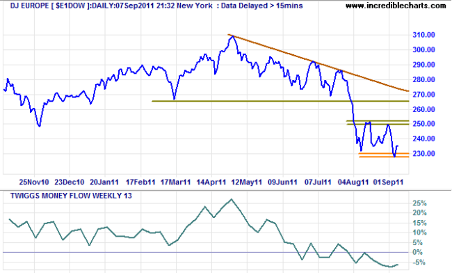 Dow Jones Europe Index $E1DOW