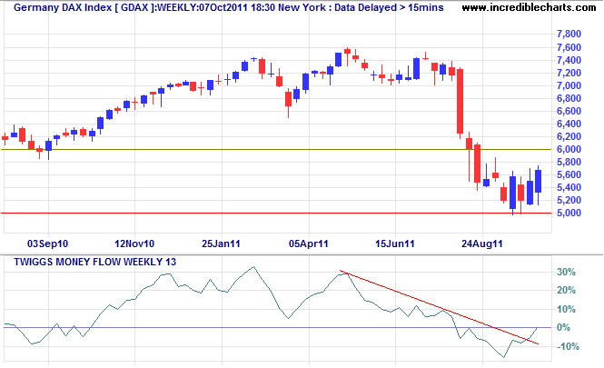 German DAX Index